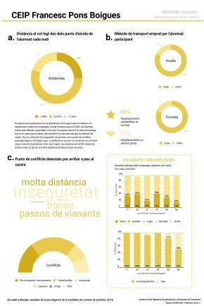 Resultats CEIP Francesc Pons Boigues